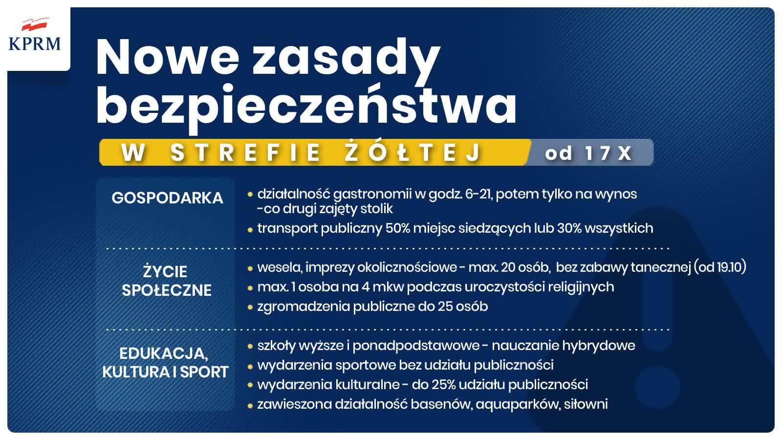 Koronawirus: od soboty nowe zasady i obostrzenia. Znamy szczegóły – Polskie  Radio Lublin